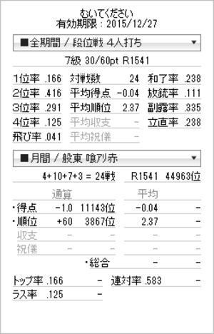 Tenhou_prof_20151127_2